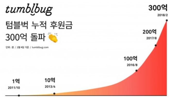 텀블벅 300억 돌파
