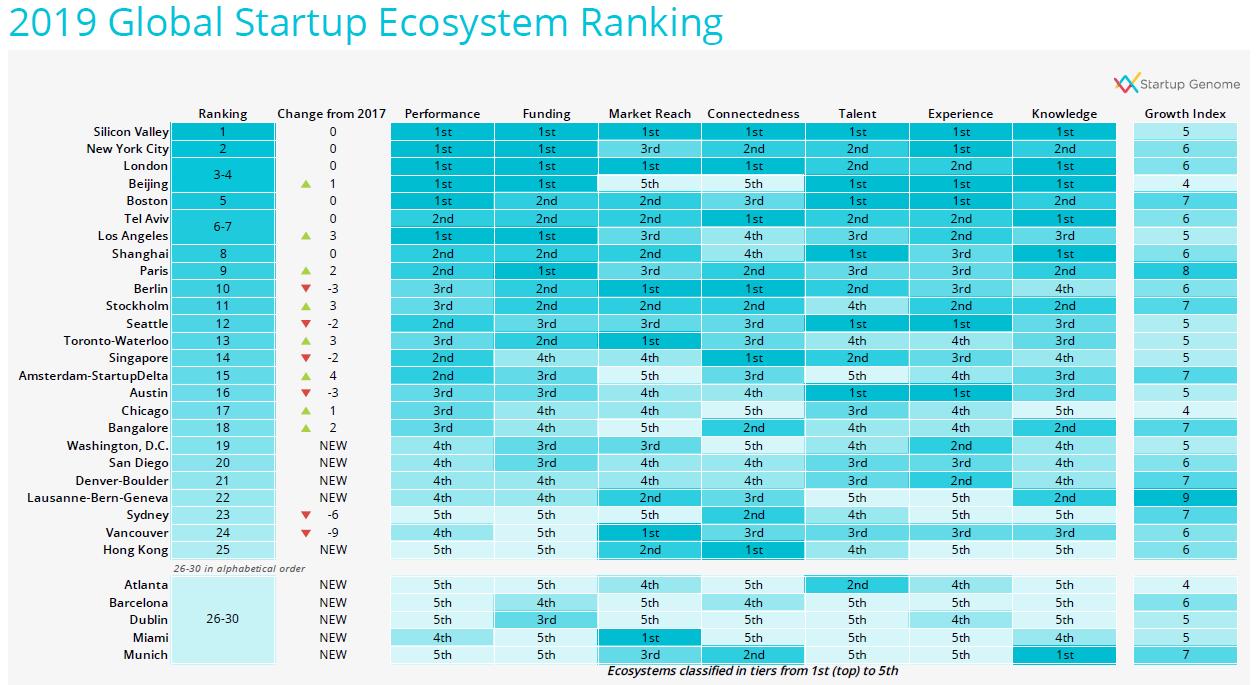 global startup econsystem rank